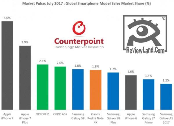 smartphone-top2017-type