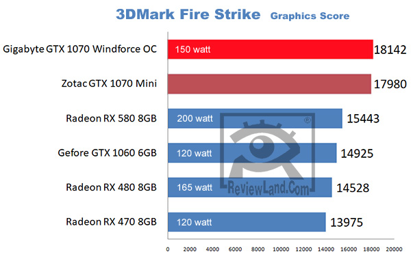 pc-gigabytegtx1070-3dmarkbenchmark