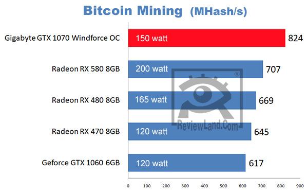 pc-gigabytegtx1070-bitcoinminingbenchmark