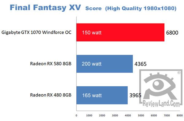 pc-gigabytegtx1070-ffxvbenchmark