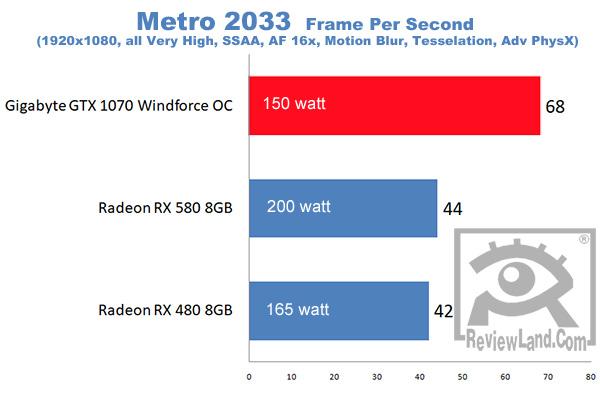 pc-gigabytegtx1070-metro2033benchmark