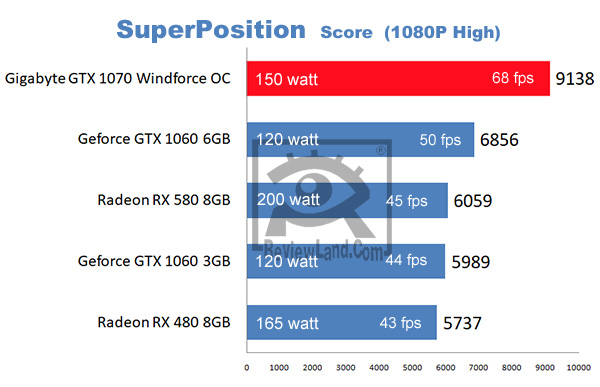 pc-gigabytegtx1070-superpositionbenchmark