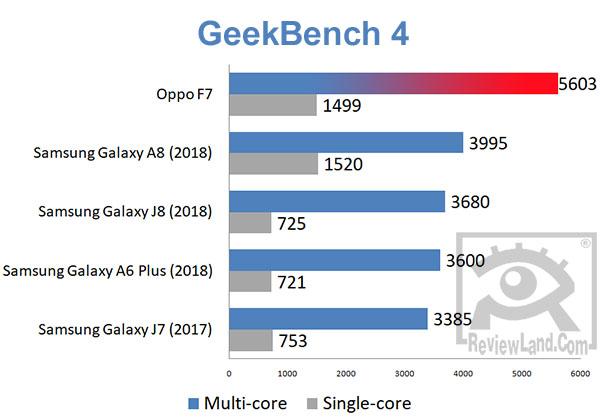 smartphone-oppof7-geekbench4benchmark