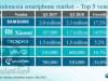 Ranking 5 merk Smartphone terlaris di Indonesia 2018 (kuartal 1)