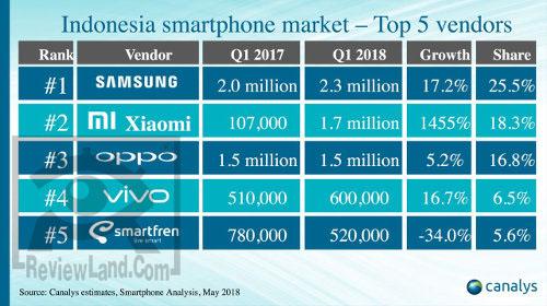 smartphone-rank2018-q1