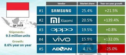 Ranking 5 merk Smartphone terlaris di Indonesia 2018 (kuartal 4)