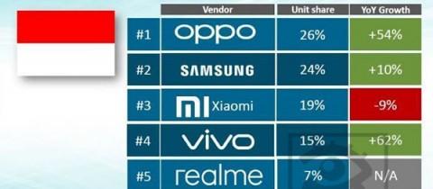 Ranking 5 merk Smartphone terlaris di Indonesia 2019 (kuartal 2)