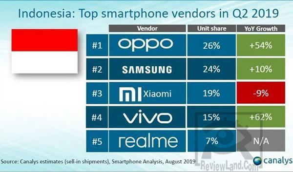 smartphone-rank2019-q2