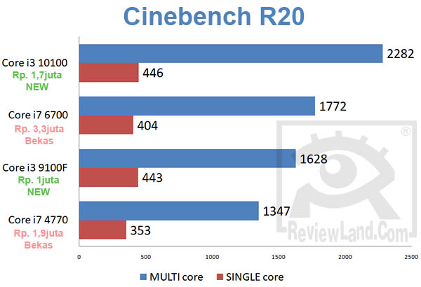 pc-corei7corei3-cinebench20