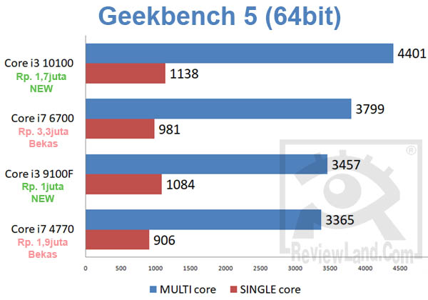 pc-corei7corei3-geekbench5
