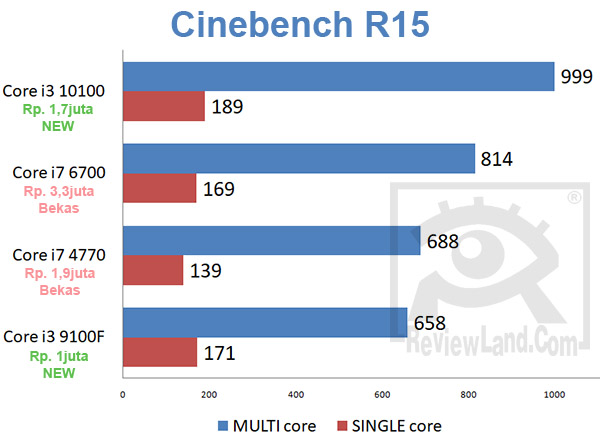 pc-corei7corei3-cinebench15