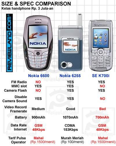 """... dan Sony Ericsson K700i yg keduanya merupakan handphone GSM """"best buy"""